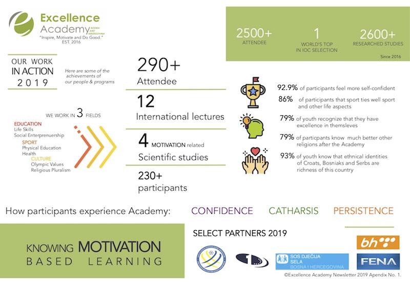 Report_Excellence-Academy-2018_Edin-Brankovic-_-Akademija-Izvrsnosti